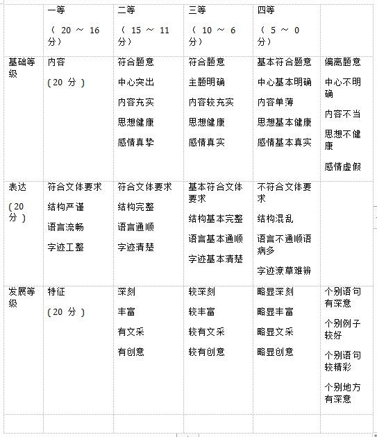 2020年湖南省高考语文模拟试题及答案