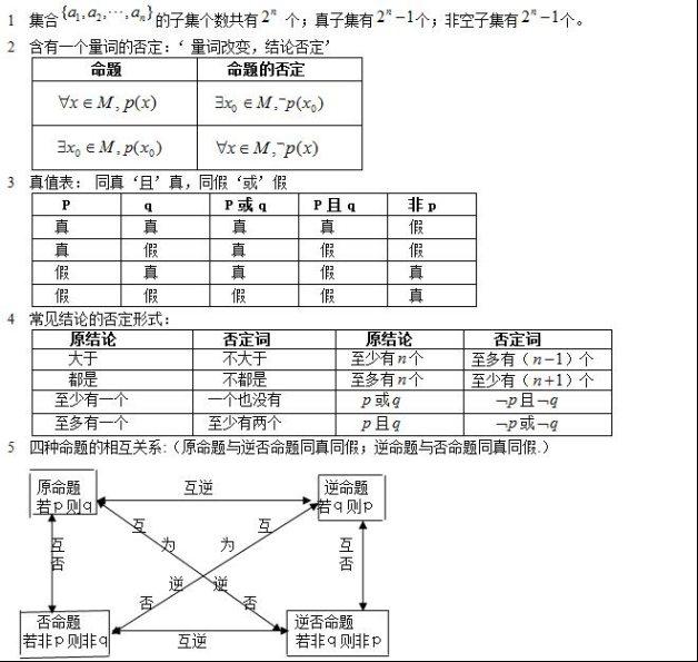 高考数学公式大全:集合与常用逻辑用语