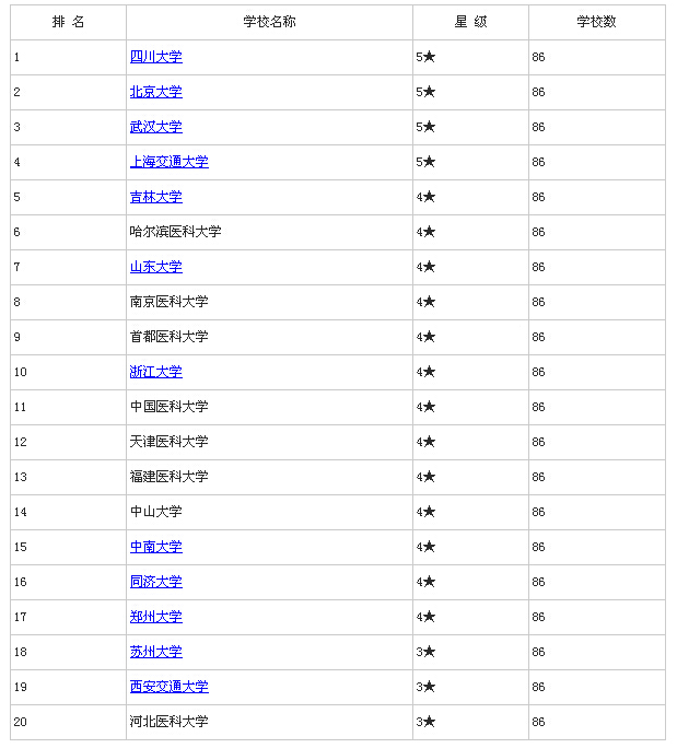 2015年中国口腔医学类专业大学排名_全国排名图片