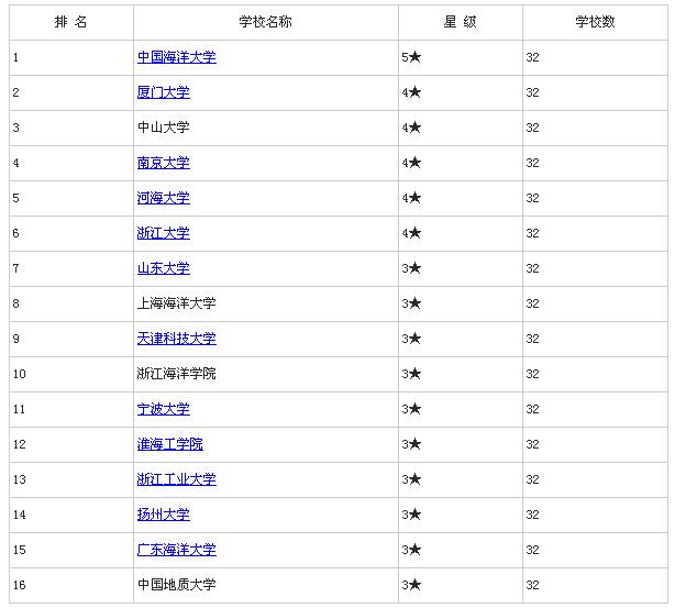 2015年中国海洋科学类专业大学排名