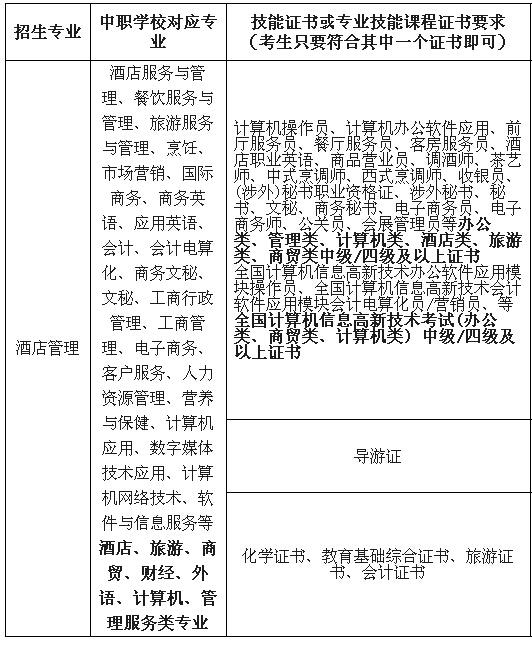 [东莞职业技术学院自主招生2018]2015年东莞职业技术学院自主招生简章