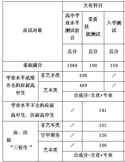 2015年上海东海职业技术学院自主招生录取分数线及