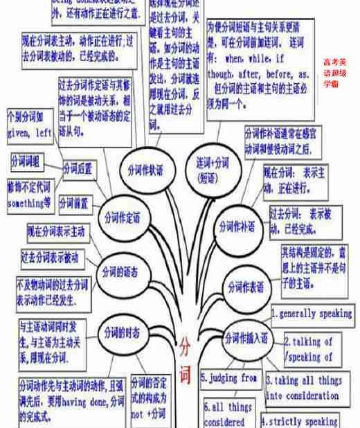 高三英语复习资料_语法专题(树状图)