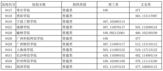 湖北省2018年普通高校招生本科第二批录取院校平行志愿投档线