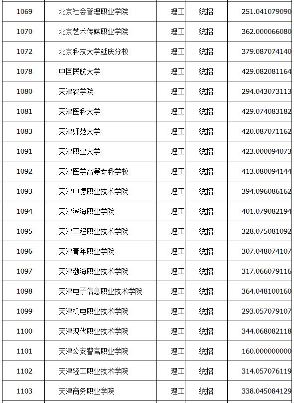 【2015年专科分数线】2015年山西专科(高职)院校投档最低分数线(理工类)