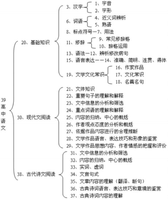 高中数学重点知识体系结构图汇总   推荐:高中英语全部知识体系结构图