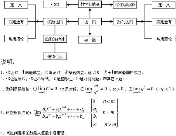 高中数学重点知识体系结构图汇总
