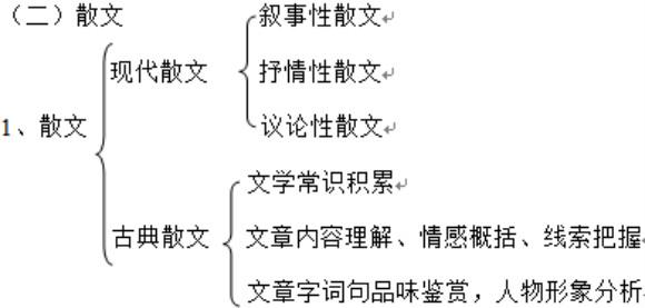 高中语文考试知识体系结构图汇总