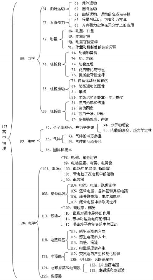 高中理科知识体系结构图汇总