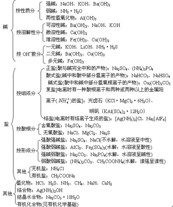 高中化学 > 正文    高考化学基本概念理论知识结构图包括:物质的分类