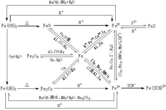 高考化学元素与化合物知识结构图汇总