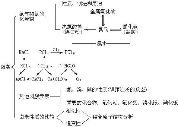 高考化学元素与化合物知识结构图包括:钠及其化合物,碱金属,氯及其