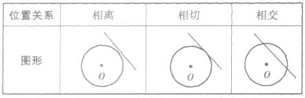 直线与圆的位置关系判定