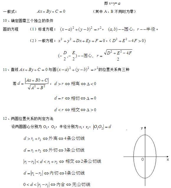 高中数学公式总结 解析几何