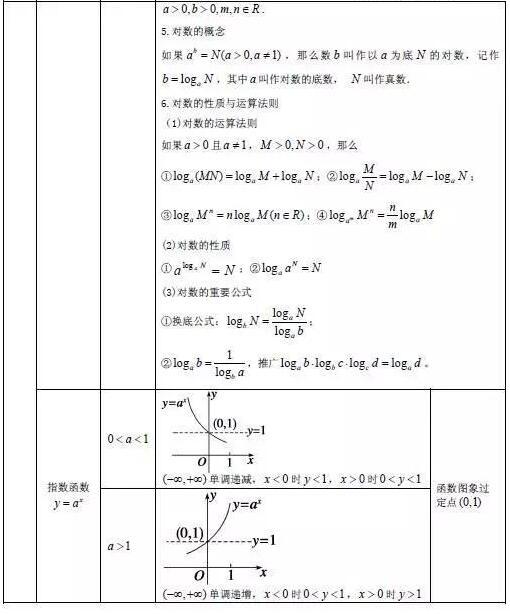 高中数学必考公式大全