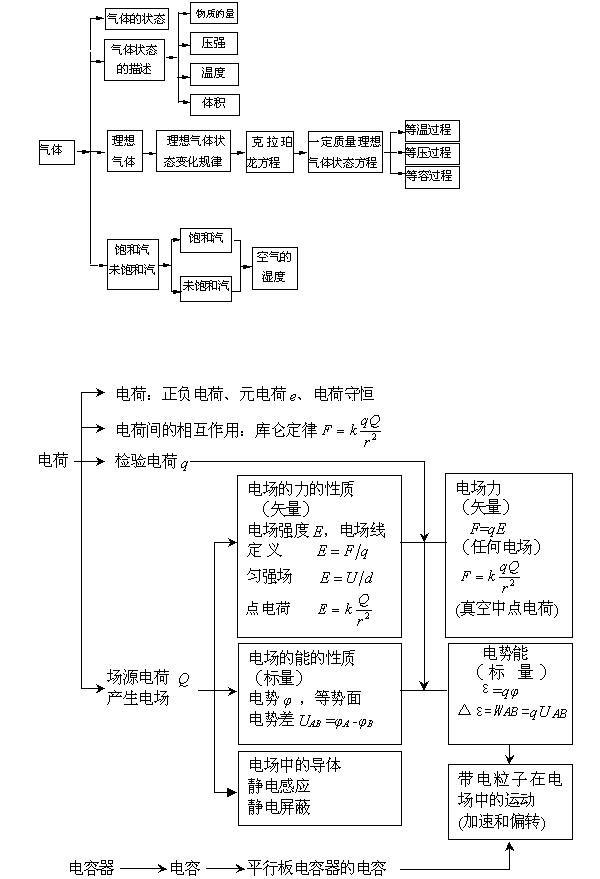 大学语文复习题_高中物理知识结构图解_高三网