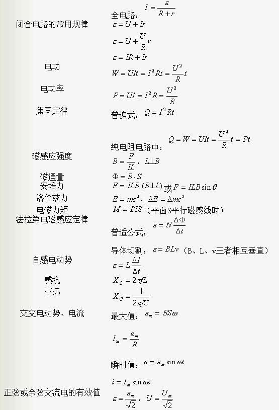 高中物理电磁学高三总结_公式网神木高中中神图片