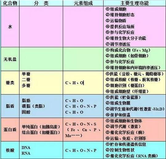 高中生物知识结构图_高三网