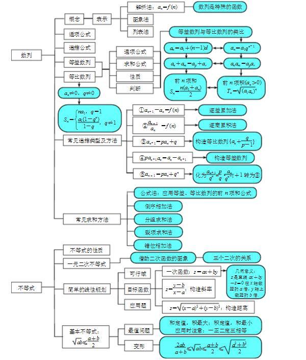 高中數學知識點總結及復習資料圖片