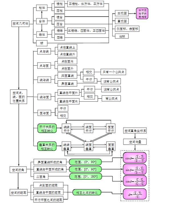 高中概率知识结构图