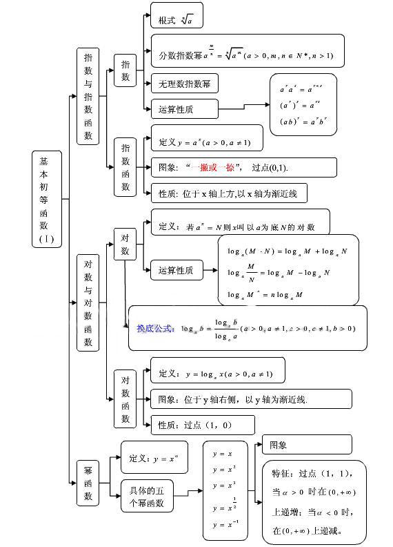 高中数学必修一知识结构图