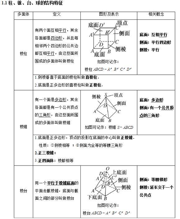整理集合知识结构图