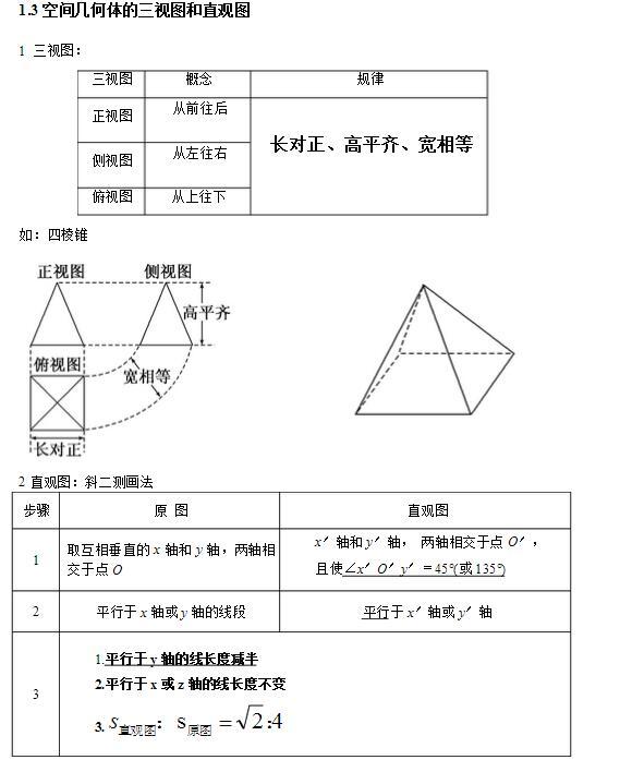 高中数学必修二知识结构图(责编推荐:数学