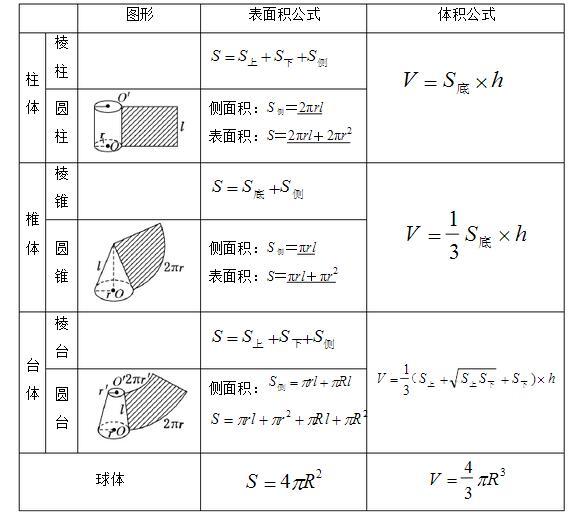 高中数学必修二知识结构图(责编推荐:数学试题/xuesheng)图片
