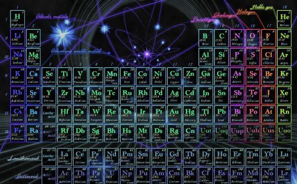 化学元素周期表高清壁纸