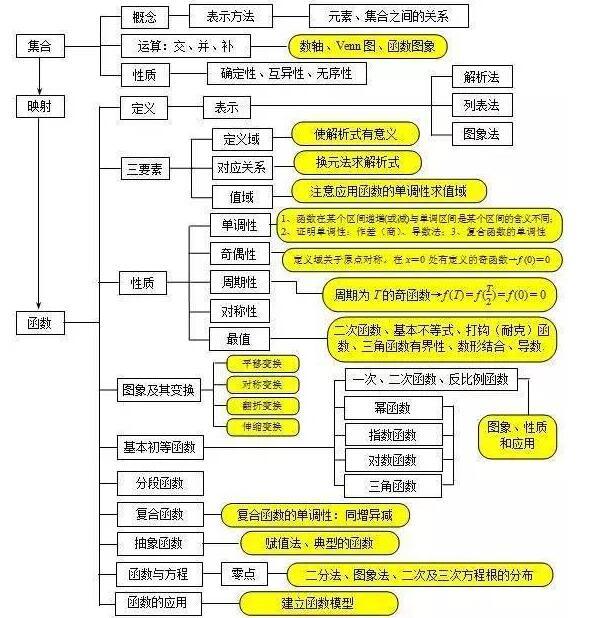 高一数学知识点框架图
