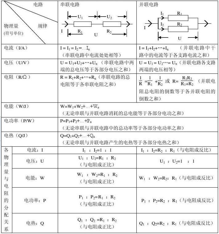 初中物理电学知识点总结第十三章电路初探知识归纳1.