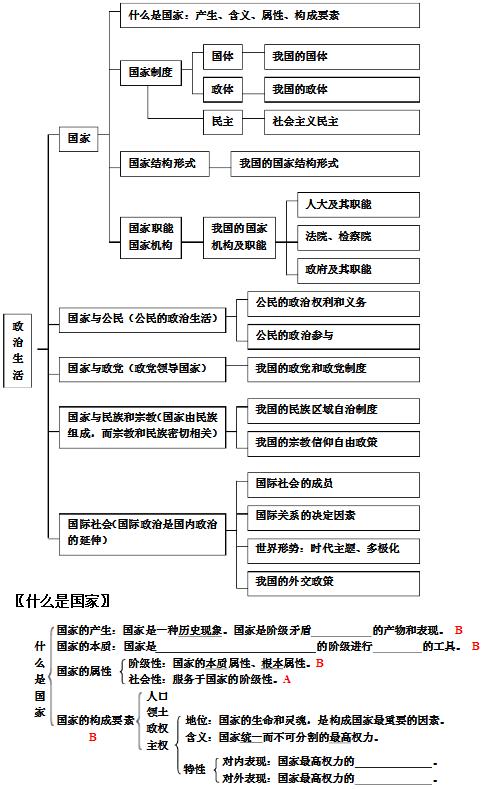 高中政治必修二知识结构框架图