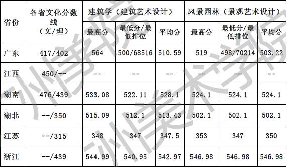 2016年广州美术学院专业录取分数线