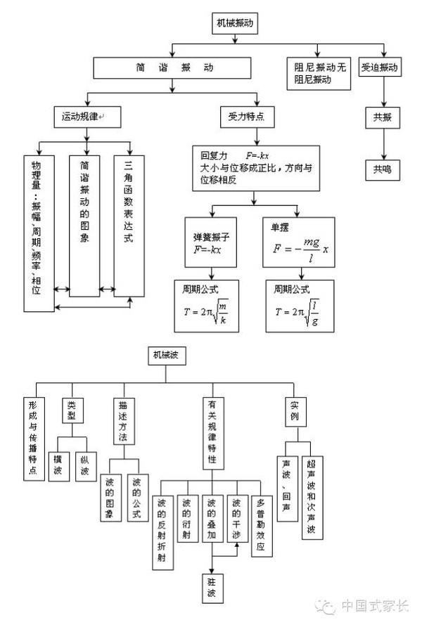 高中物理知识框架结构图