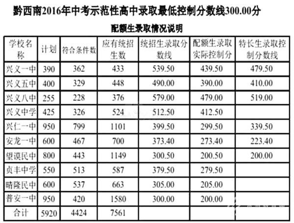 2017年贵州黔西南中考预测分数线录取高中作文佛图片