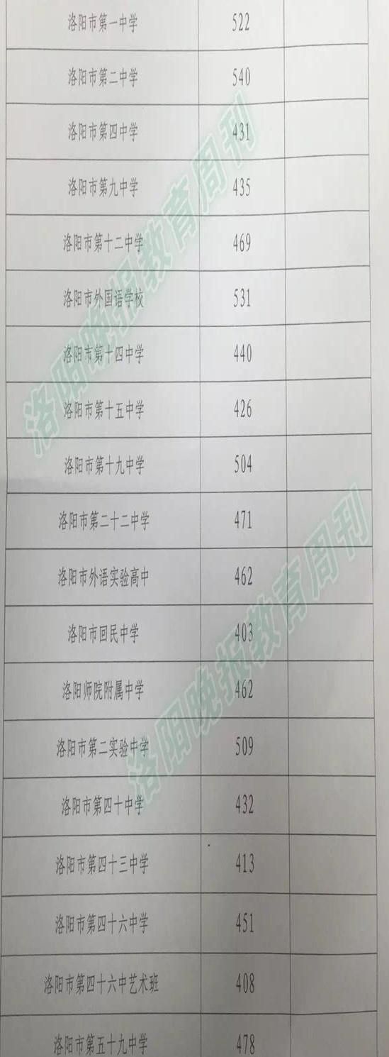 2017年河南洛阳中考录取分数线预测