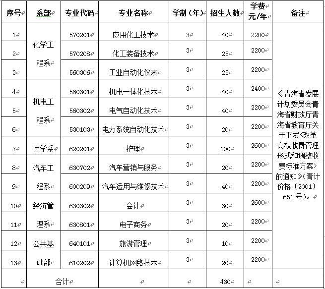 2017年青海柴达木职业技术学院单独招生简章