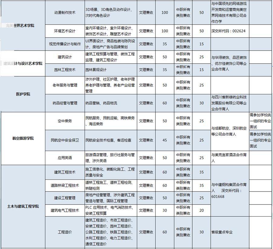 2017年四川学院专业职业单招化学及单招计划知识点科技高中会考图片