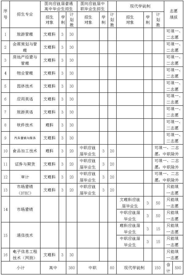 2017年广东农工商职业技术学院自主招生专业