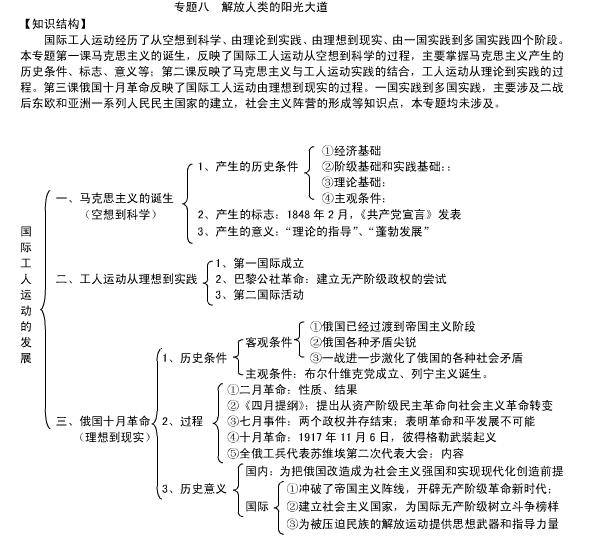 高一历史必修一知识框架图_高三网
