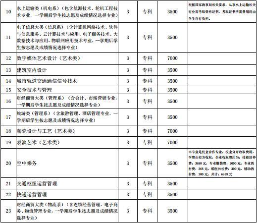 2017年广东体育职业技术学院专科自主招生简