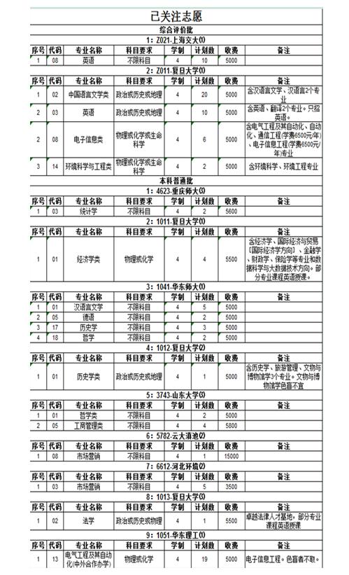2018年上海高考模拟志愿填报入口及流程