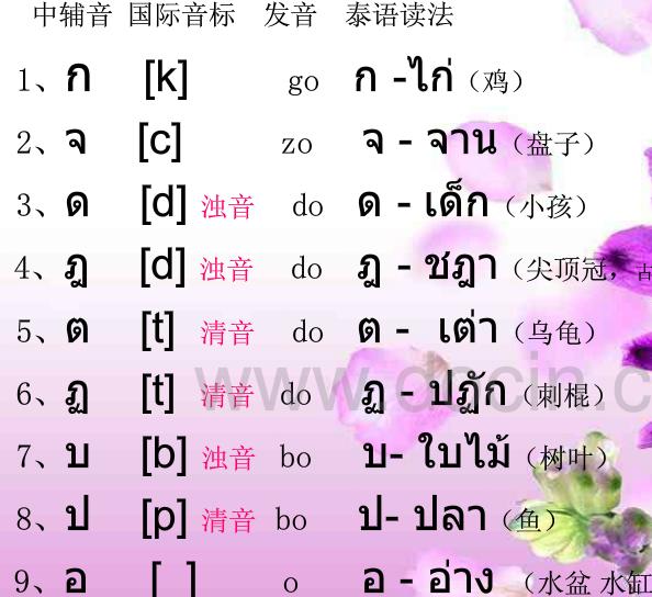 高中英語正文泰語字母表(flash帶發音版)泰語有32個元音圖片
