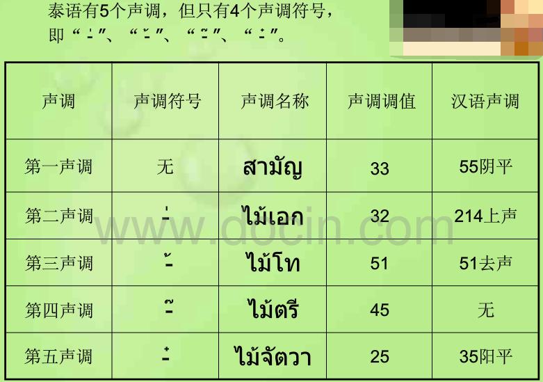泰语元音辅音字母表怎么背 泰语字母表及发音_高三网