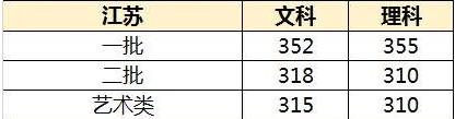 江苏高考分数线预测