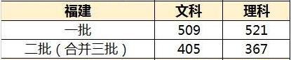 福建高考分数线预测
