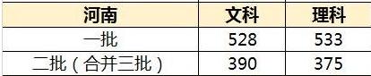 河南高考分数线预测