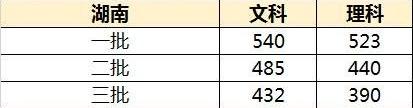 湖南高考分数线预测