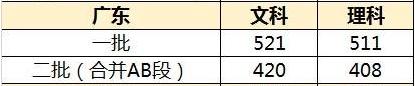 广东高考分数线预测