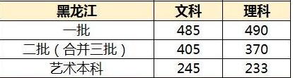 黑龙江高考分数线预测